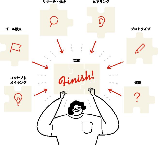 コンセプトメイキング、ゴール設定、リサーチ・分析、ヒアリング、プロトタイプ、仮説 → 完成
